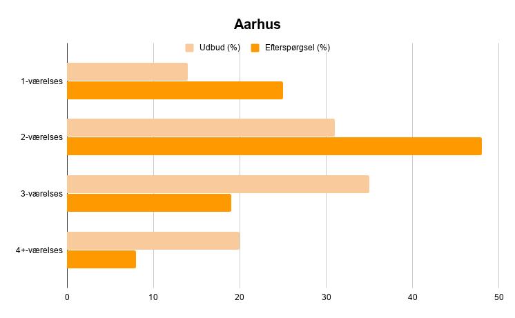 Udbud og efterspørgsel i forhold til antal værelser i lejeboliger i Aarhus